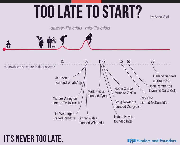 never-to-late-to-start